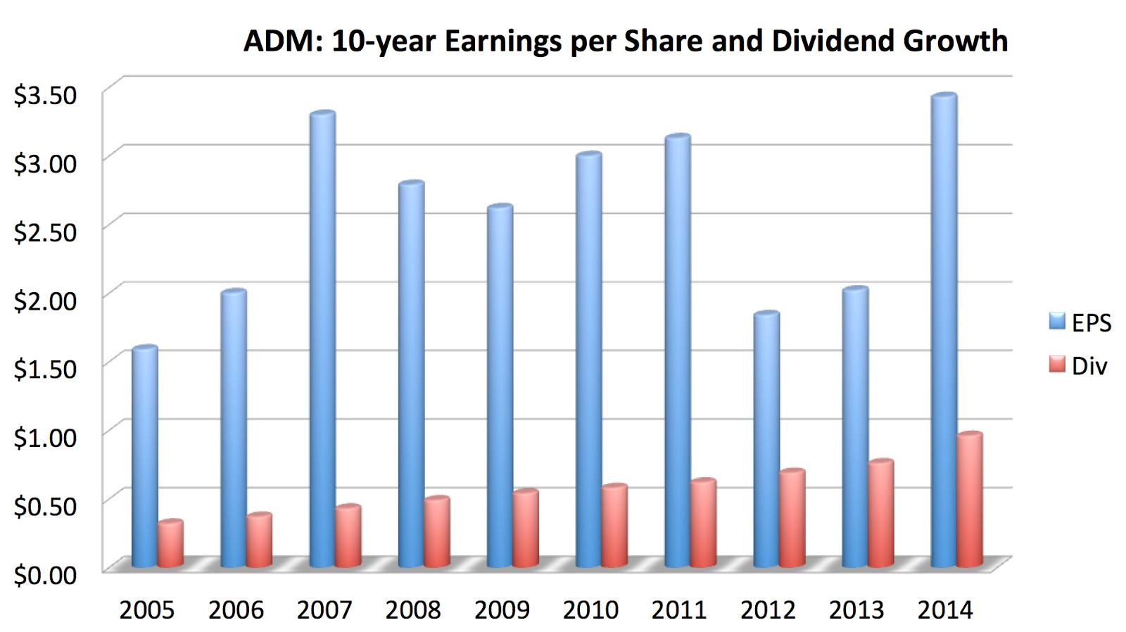DivGro: Stock Analysis: Archer Daniels Midland