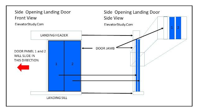 side opening door- elevatorstudy.com