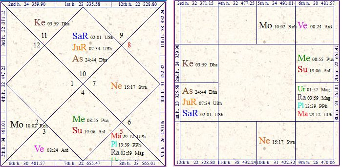 Vedic Astrology Research Portal Public Service And Politics In