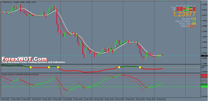 Intraday forex ideas