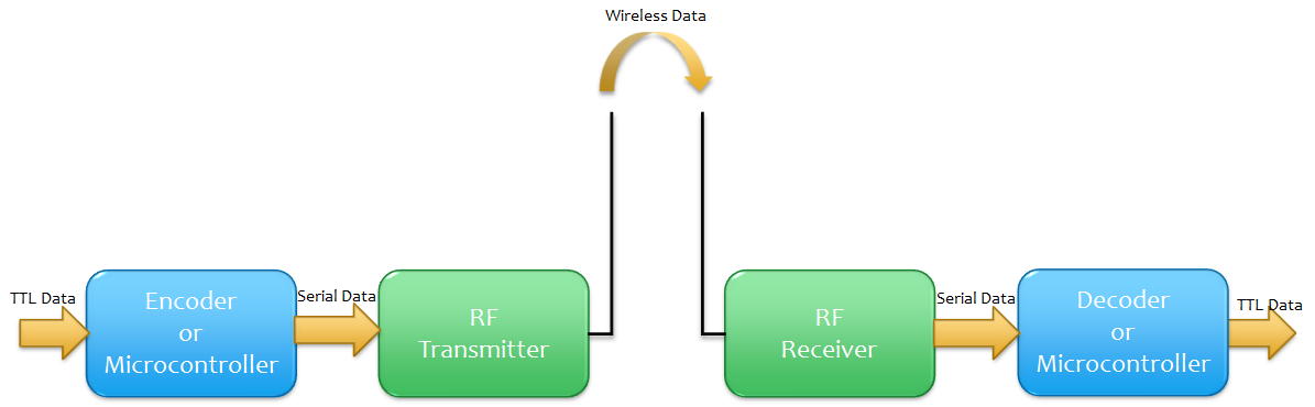 rf transmitter and receiver block diagram cloudstack architecture basic electronics a general communication is shown above since most of the encoders decoders microcontrollers are ttl compatible inputs by