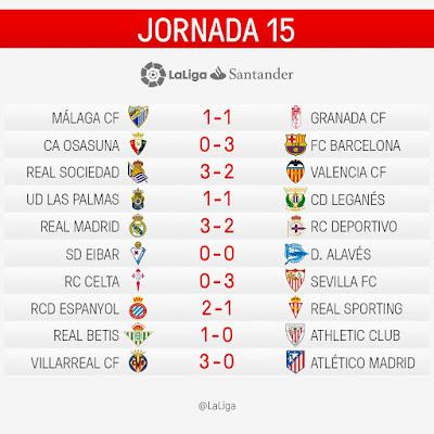 LaLiga Santander 2016/2017: Jornada 15