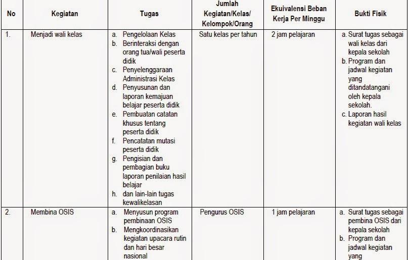 Permendikbud Republik Indonesia No 4 tahun 2015 Tentang Ekuivalensi Kegiatan Pembelajaran