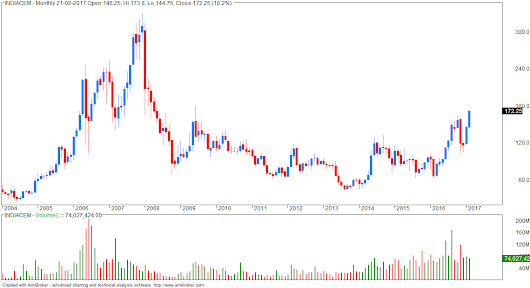INDIACEM trading at 7 years high