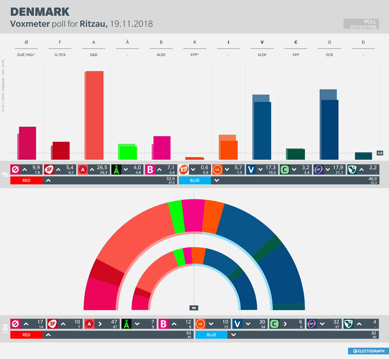 DENMARK: Voxmeter poll chart for Ritzau, November 2018