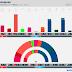 DENMARK · Voxmeter poll: Ø 9.9% (17), F 5.4% (10), A 26.5% (47), Å 4.0% (7), B 7.1% (12), K 0.6%, I 5.7% (10), V 17.3% (30), C 3.2% (6), O 17.9% (32), D 2.2% (4)