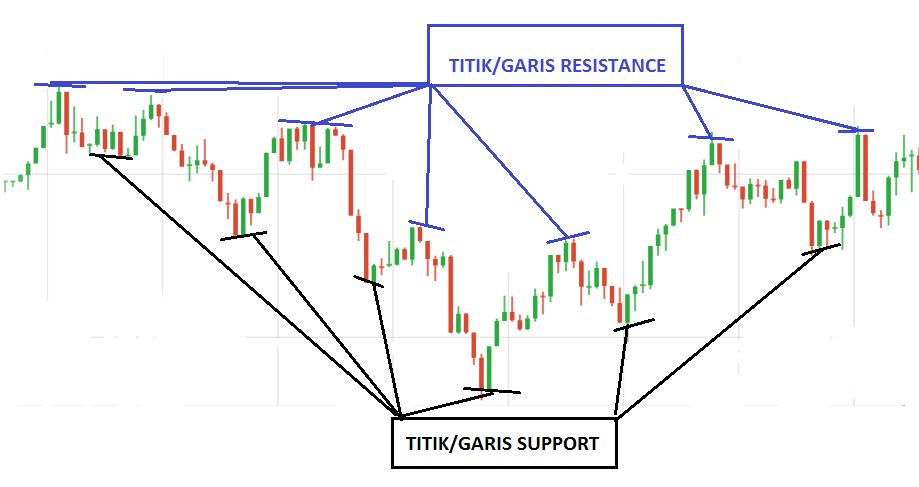 Strategi trading forex selalu profit