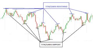 belajar trading forex bagi pemula dengan support dan resistance