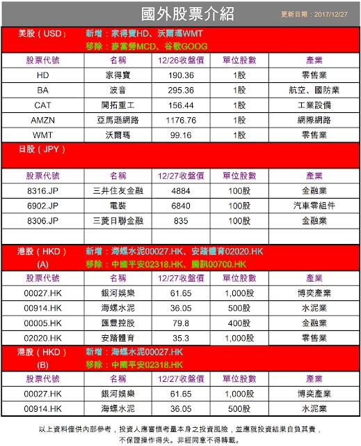 大昌證券複委託專區的股票名單(範例)