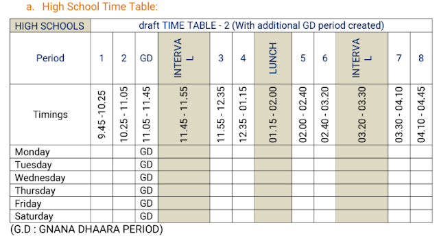 New Time table for High schools and UP Schools with GnanaDhara period - class wise subjectwise allotment -class room strategy-Assessments-