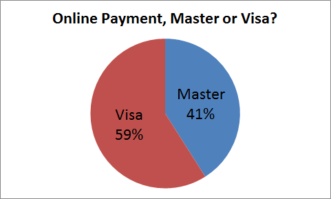 Online payment Master / Visa breakdown in Malaysia