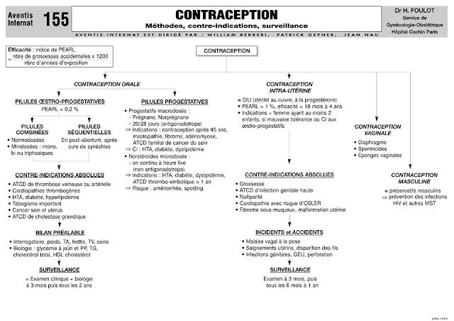 comment fonctionne la contraception hormonale Femme