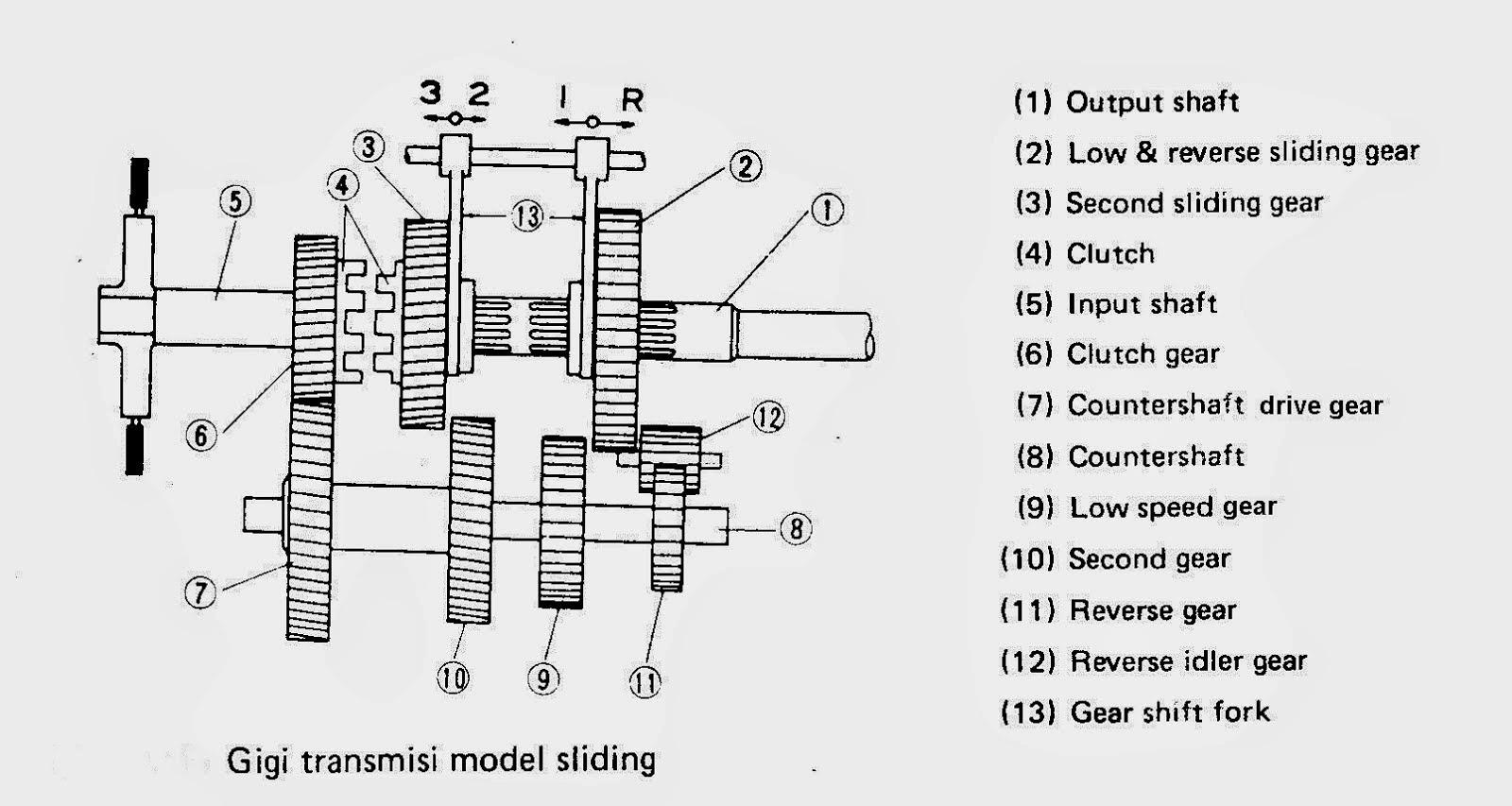 Jenis Jenis Transmisi Manual Pada Kendaraan