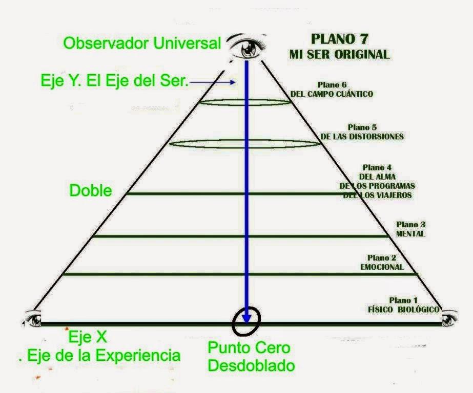 Pirámide Planos del Desdoblamiento formado por eje X (experiencia), eje Y( eje del Ser), 3 desdoblados virtuales, el campo de las distorciones, el cuántico y el observador universal (Dios)