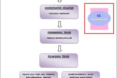 Struktur Organisasi Marching Band yang Baik dan Benar