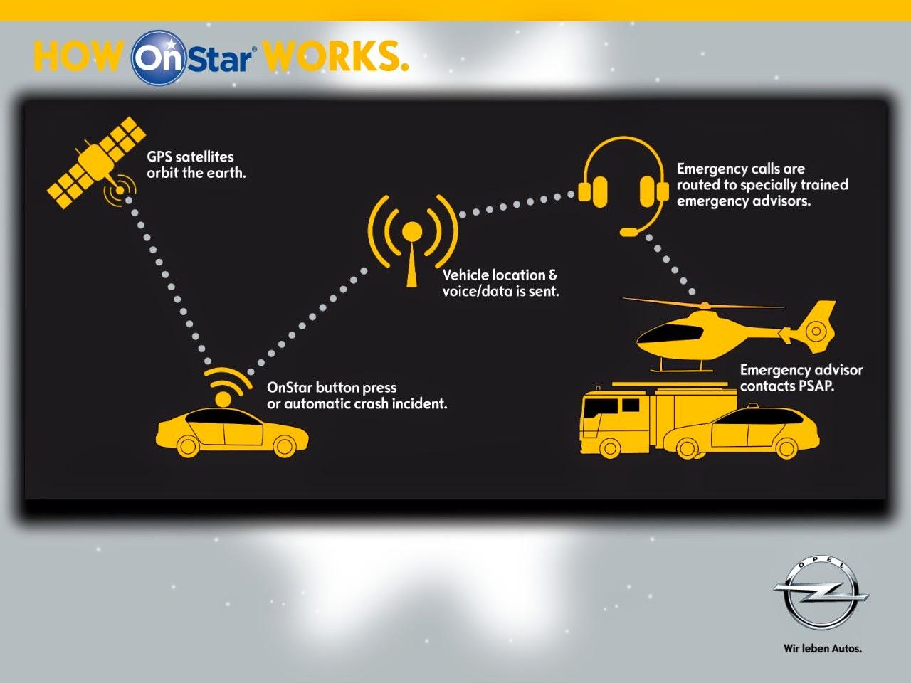 Η Opel παρουσιάζει τις υπηρεσίες OnStar στο συνέδριο eCall