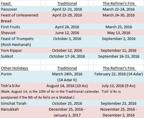 Jewish Calendar Months World Of Printable And Chart