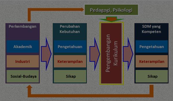 Contoh RPP Silabus Fisika MA SMA Kelas X 10 Kurikulum 2013