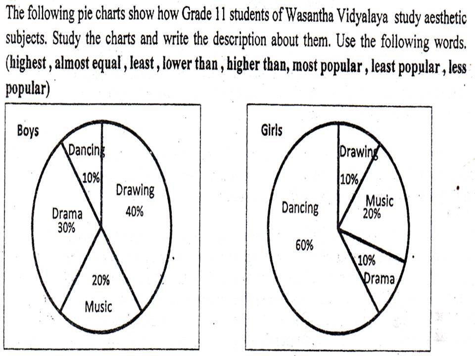 Describing Graphs English Model Activities O L