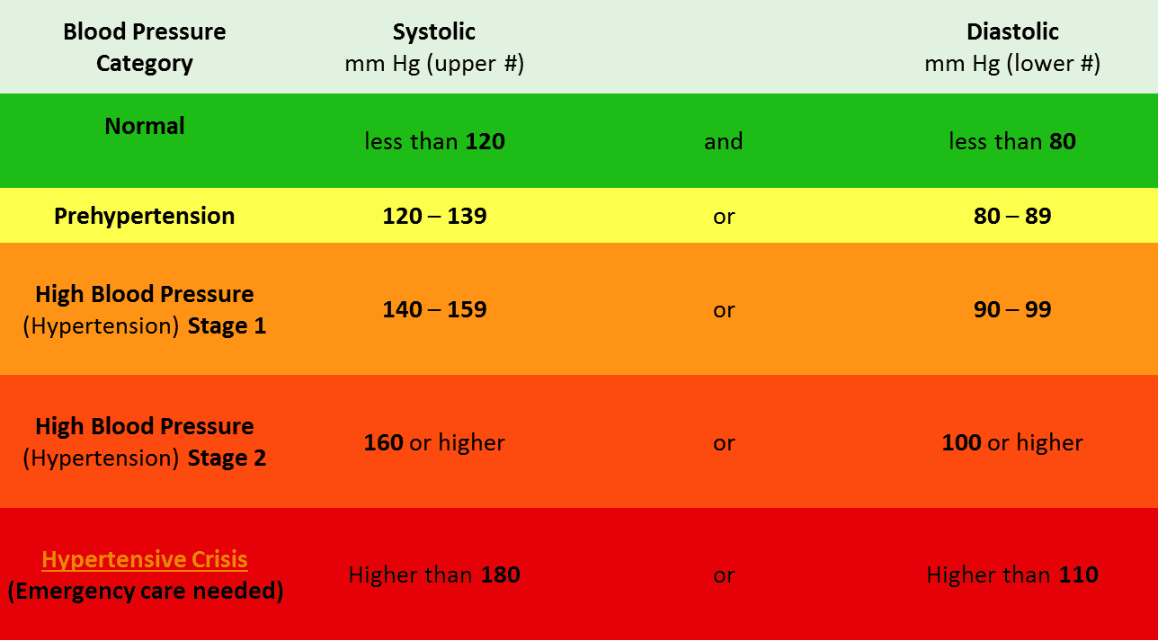 Normal glucose levels type 2, normal blood values in human