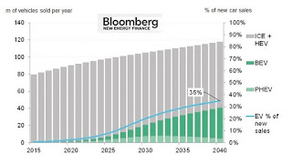 M of vehicles sold per year (Credit: Bloomberg New Energy Finance) Click to Enlarge.