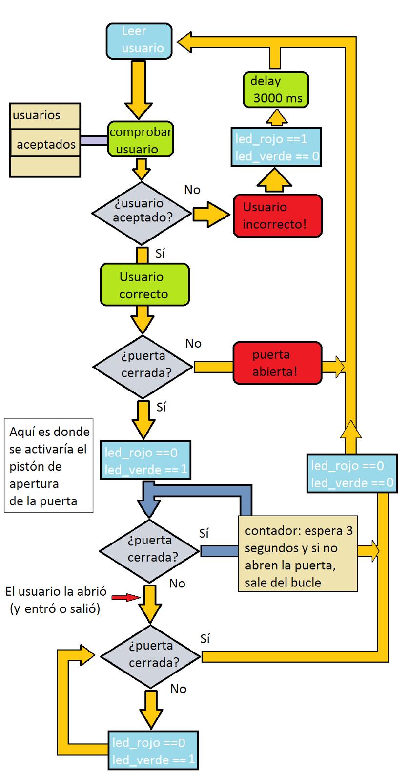 Lo hacemos por ti diagrama de flujo diagrama de flujo ccuart Gallery
