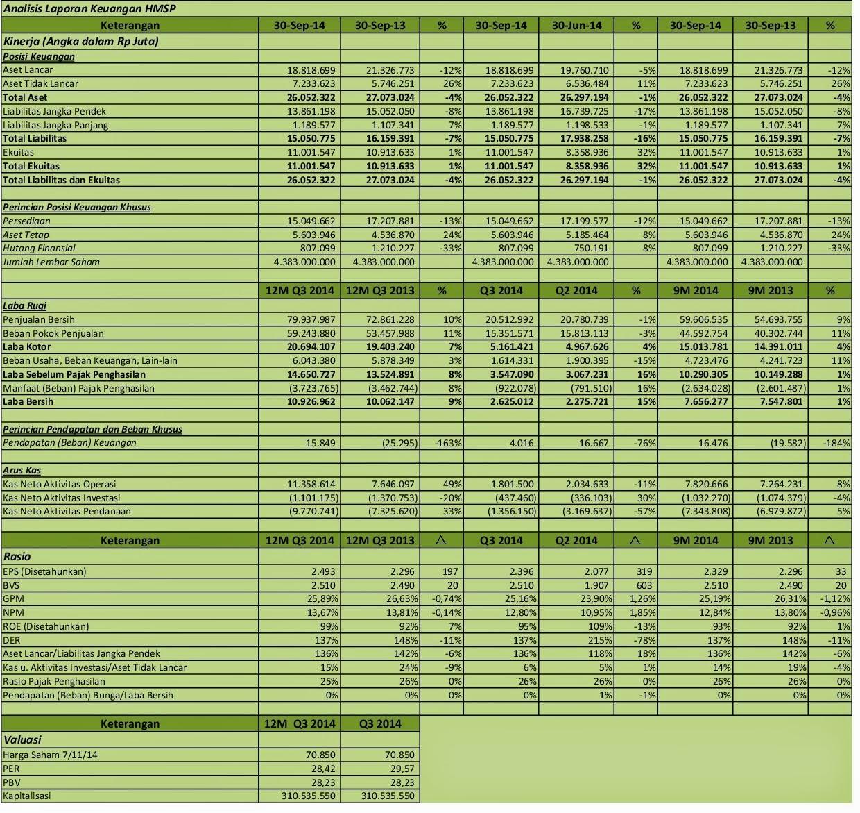 Idx Investor Hmsp Analisis Laporan Keuangan Q3 2014
