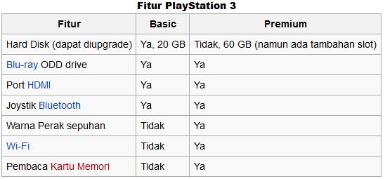 ialah penerus ketiga dari suksesor Playstation dan Playstation  Info Harga PS3 (Playstation 3) Terbaru 2017