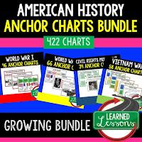 American History Anchor Charts, American History Classroom Decor, American History Bulletin Boards, ESL Activities, ELL Activities, ESS Activities
