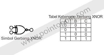 Simbol XNOR dan Tabel Kebenaran XNOR