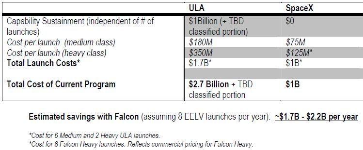 Spacex Falcon Heavy almost big enough to Launch Bigelow BA
