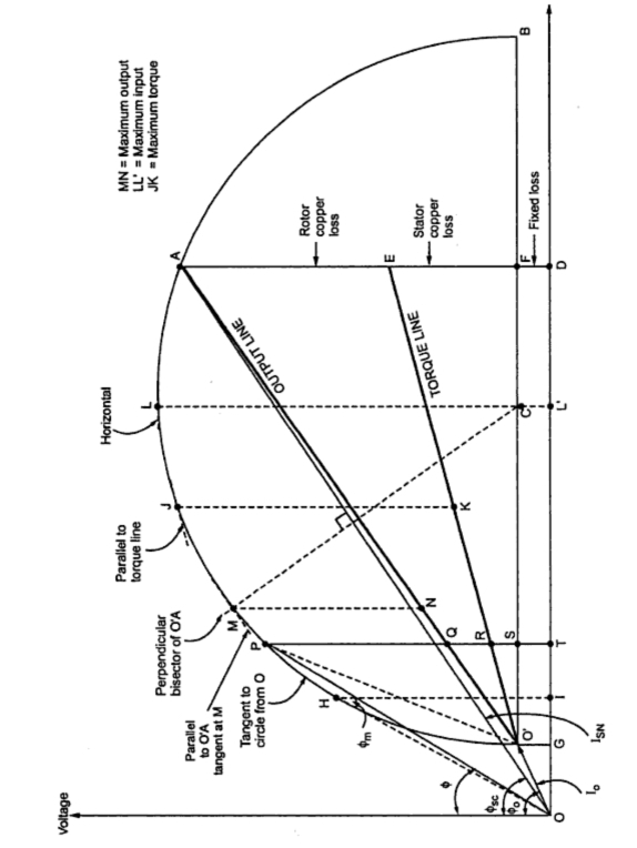 KBREEE: Circle Diagram of Induction motor