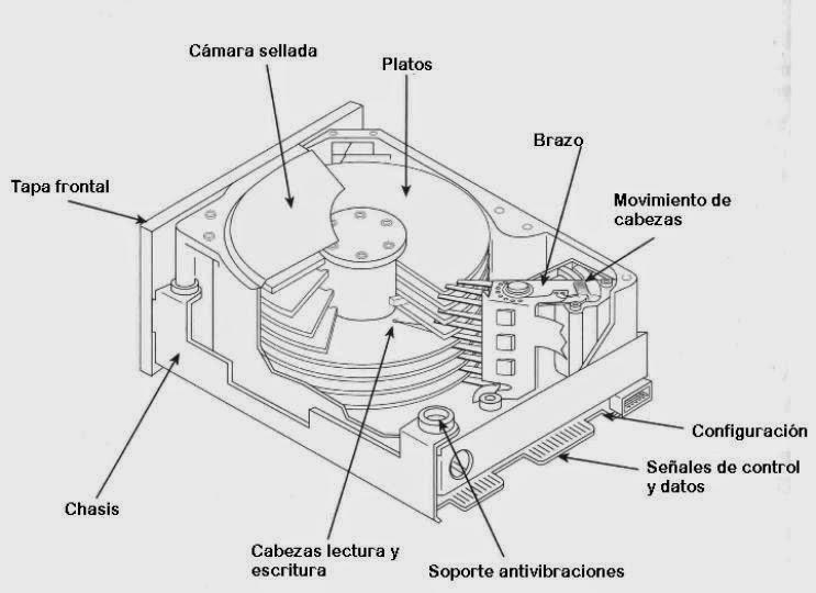 Informatica Pcpi Estructura Física Y Lógica De Disco Duros