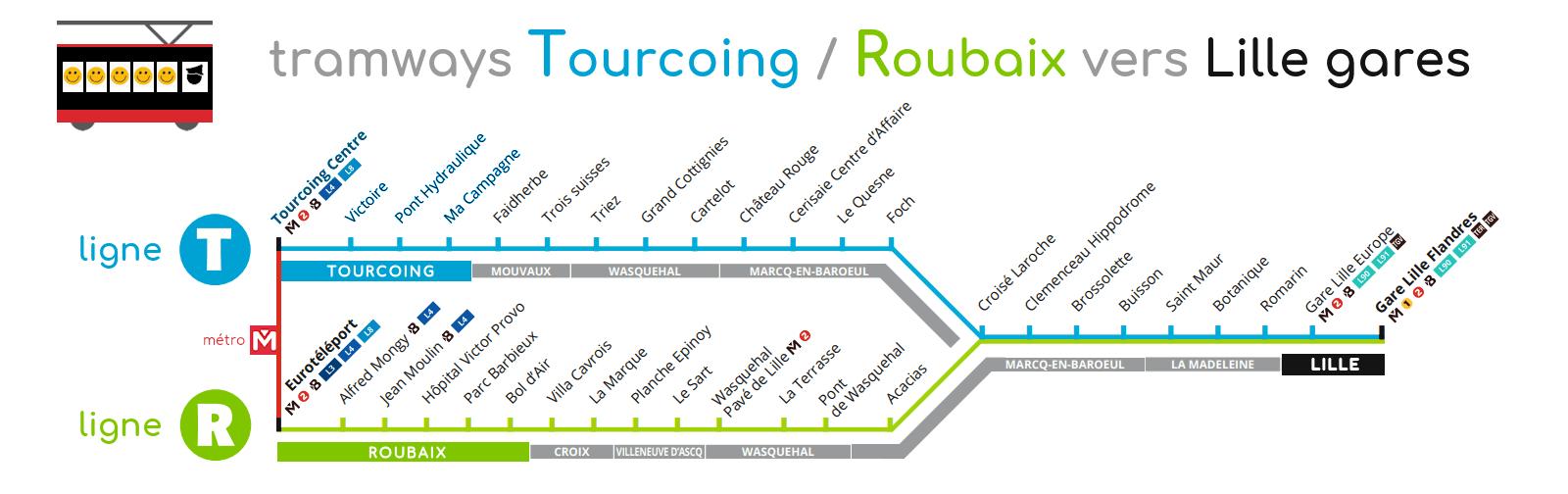 Tramway Tourcoing Ligne T