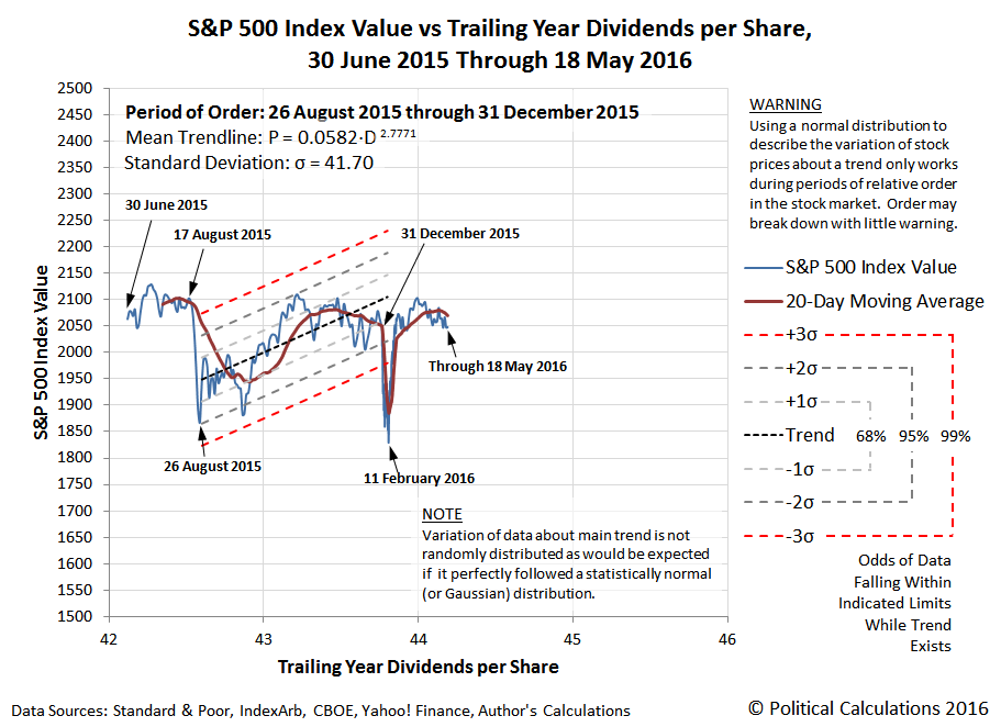 S&P 500 vs Trailing Year Dividends per Share, 30 June 2015 to 18 May 2016, with Period of Order lasting beginning on 26 August 2015 and ending on 31 December 2015