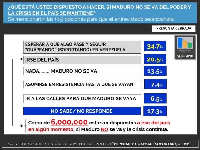 84,6% de los venezolanos quieren que Maduro y su régimen se vayan