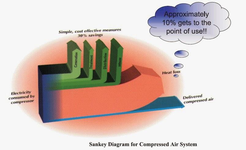 Sankey diagram OC t