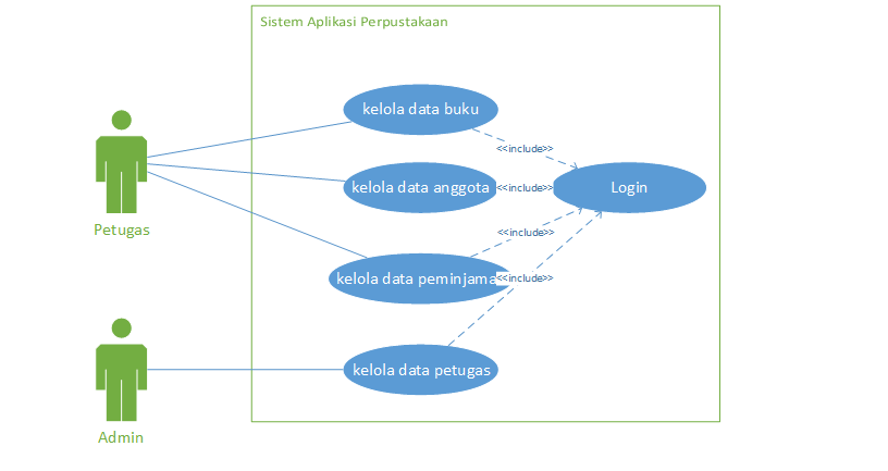 Contoh UseCase Diagram Aplikasi Perpustakaan - Kejar Koding