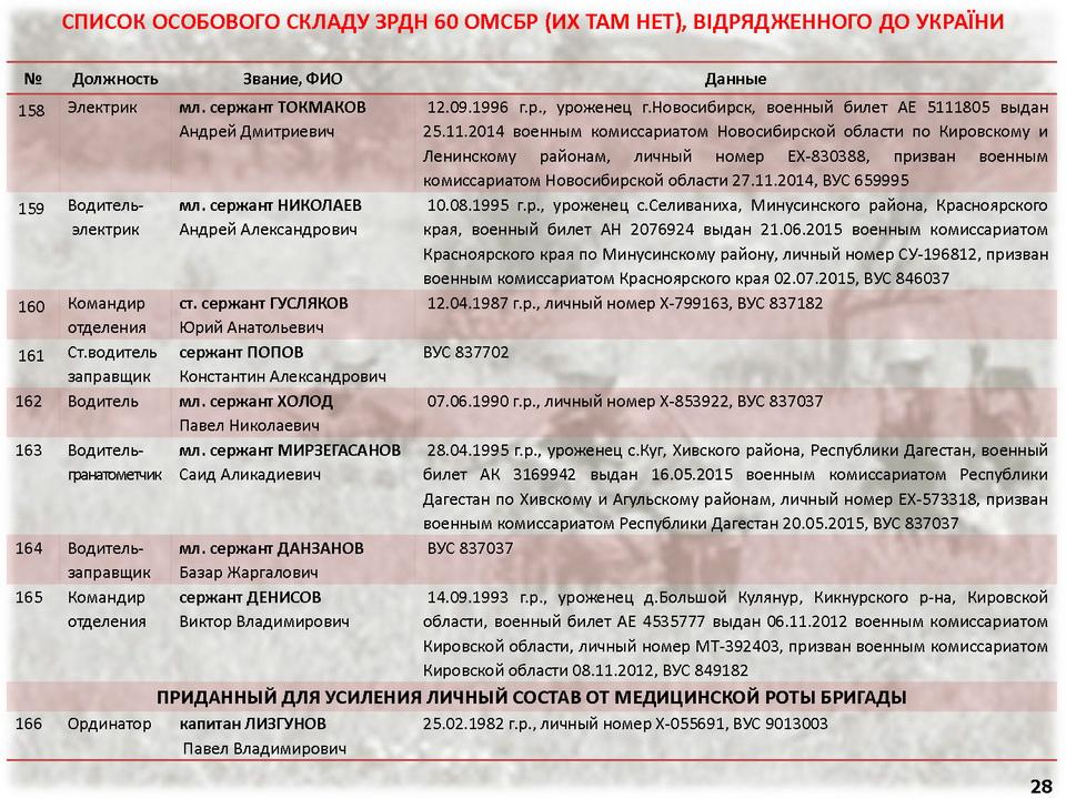 русские военные преступники