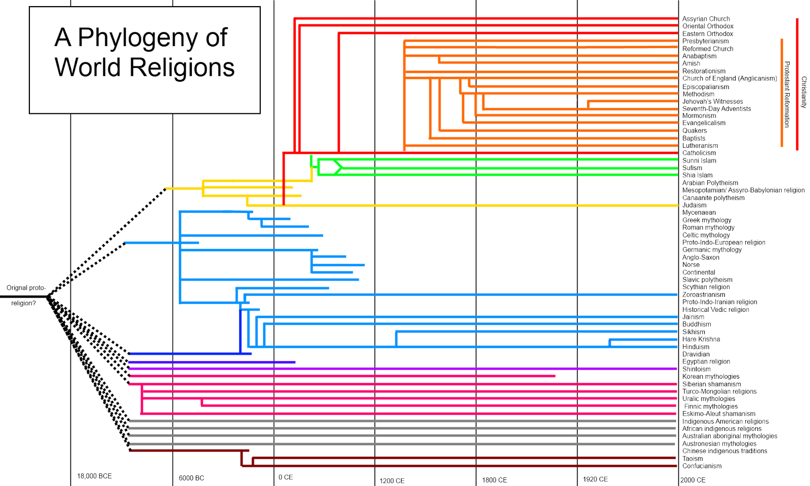 The Genealogical World Of Phylogenetic Networks Religions