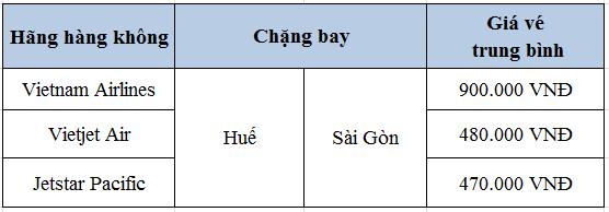 Giá vé máy bay Huế đi Sài Gòn giá rẻ