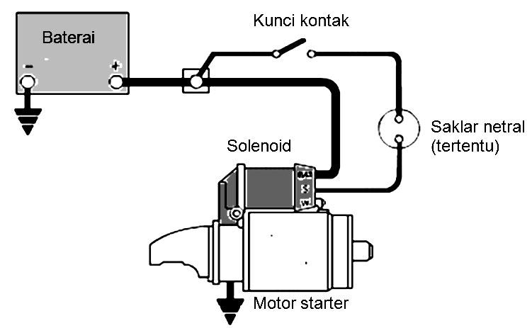 Komponen Motor Starter Dan Fungsinya