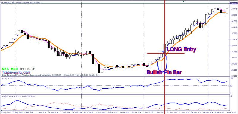 Best Forex Trading System : Bullish Pin Bar and Bearish Pin