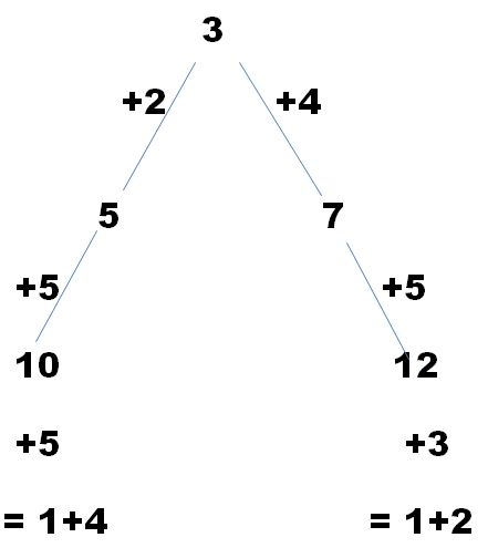 possibilities combine with other numbers in a column to arrive at the  column total of 15  check out the solution below to see this tree diagram  at work!