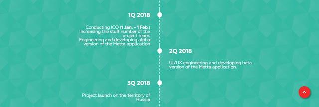 Metta ICO Indonesia, Metta adalah sebuah layanan yang memungkinkan pengguna memesan layanan offline dan bernegosiasi. Metta ICO Crypto Indonesia