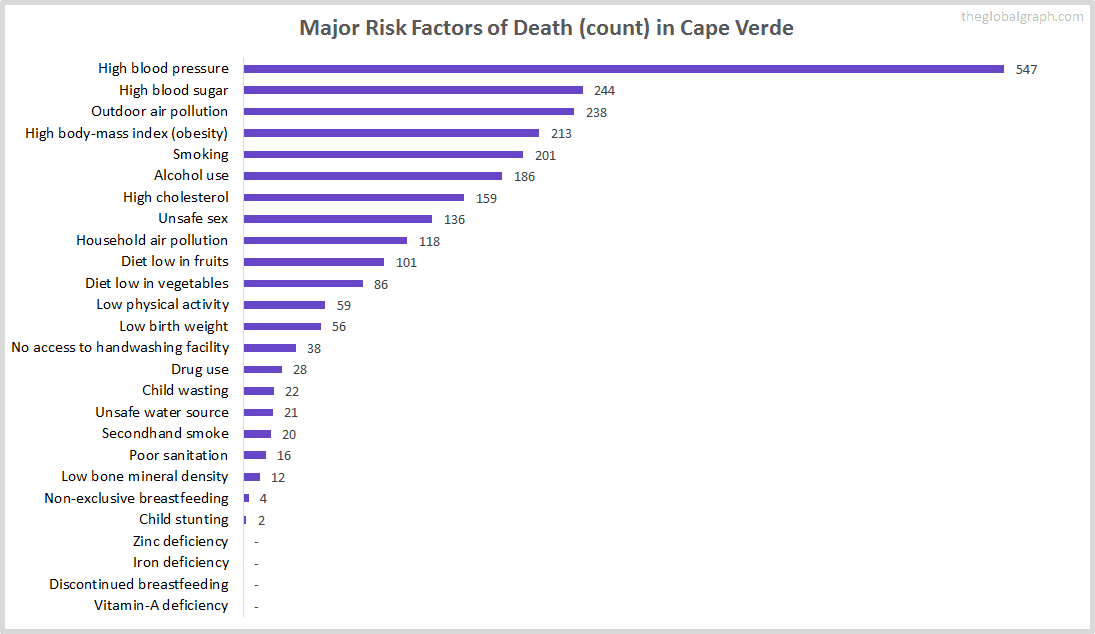 Major Cause of Deaths in Cape Verde (and it's count)