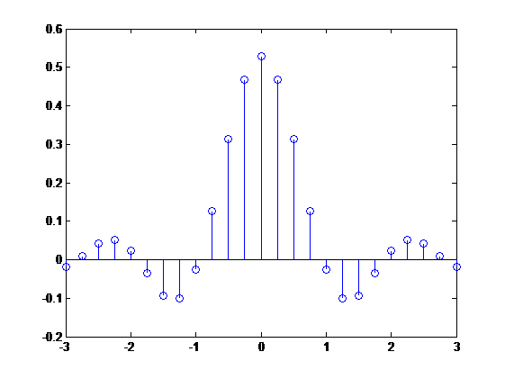 modulation BPSK, QPSK,8 QAM,Square Root Raised Cosine (SQRC