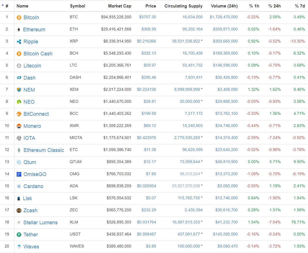 Cryptocurrencies Top 20 Coin Marketcap