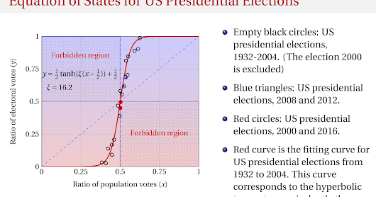 Update: Equation of States for US Presidential Elections