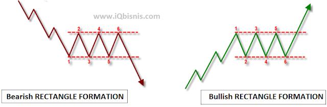 cara prediksi arah pergerakan trading iq option